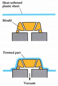Vacuum Forming  Thermoforming  - Openlearn