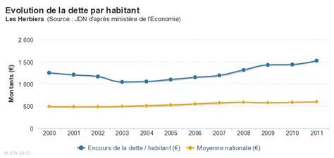montant de la dette de la explication sur la dette par habitant des herbiers 3 fois le montant de la moyenne nationale