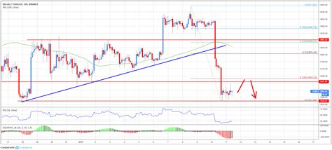 interpret bitcoin price charts