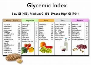 glycemische index tabel
