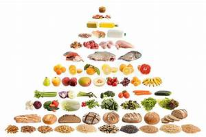 Food Pyramid Guide Stock Image  Image Of Object  Meat