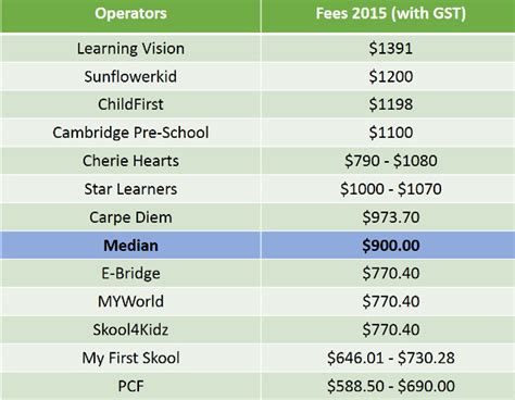 how much does private preschool cost preparing for the rising cost of preschool education 424
