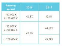 bureau impots luxembourg réforme fiscale 2017 personnes physiques edifisc