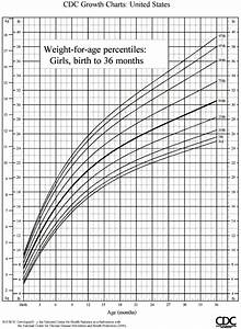 Weight Percentile For Toddlers Blog Dandk