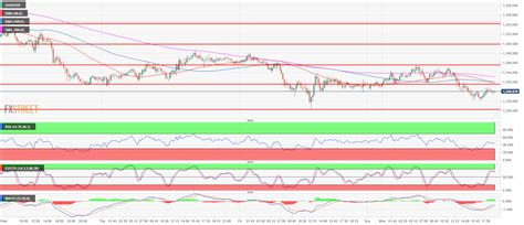 Gold Technical Analysis: Gold bears looking at the 2018 ...