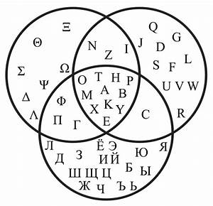 Venn Diagram Showing The Common Letters Between The