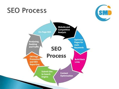 Seo Works by What Is The Meaning Of Seo And How Does It Work