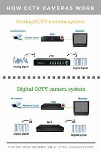 How Security Cameras Work  The Best Article Ever