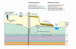Landscape And Subsurface Before Land Subsidence  Modflow