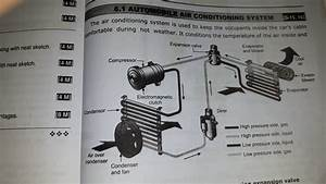 Car Air Conditioning System Using Expansion Valve