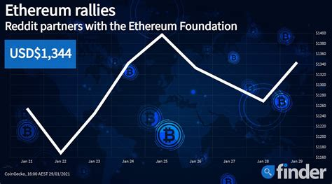 Ethereum price jumps amidst new partnership announcement ...