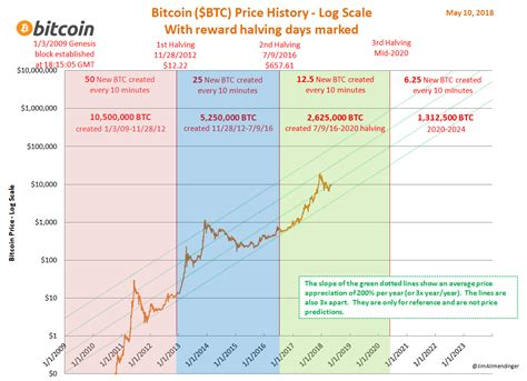 Let's have a look at the history of bitcoin and remember all bitcoin halvings. Bitcoin Price Projection 2020 Bitcoin Halving Chart - TRADING