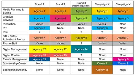 Managing An Agency Pitch Marketing Agency Selection The S Dinner Approach To Managing Agency Rosters