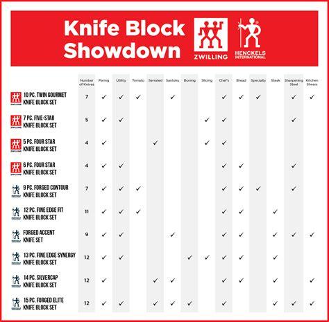 comparison knife henckels block chart zwilling steel knives sets
