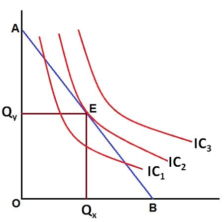 Diagram Consumer by What Is Ordinal Approach To Consumer Equilibrium