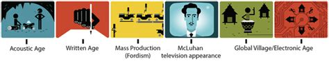 Marshall Mcluhan Google Doodle Pays Tribute To 'the Medium
