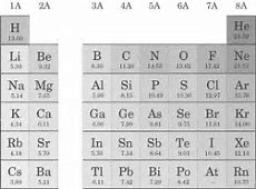 Ionization Order Of Increasing Ionization Energy