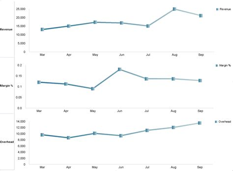 stacked  charts  analysis  performance ideas blog
