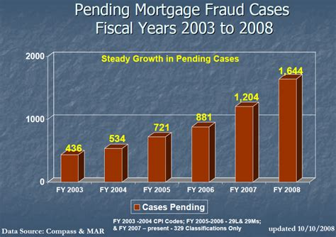 ufouo fbi mortgage fraud  relation   subprime