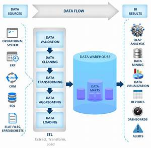 Cognos Business Intelligence Reporting Software