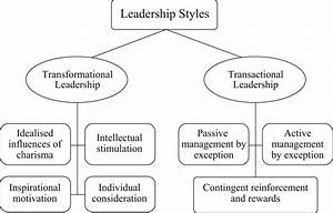 Impact of Leadership Styles perceived employees job ...