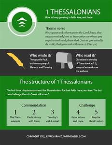 1 Thessalonians Book Of The Bible Infographic