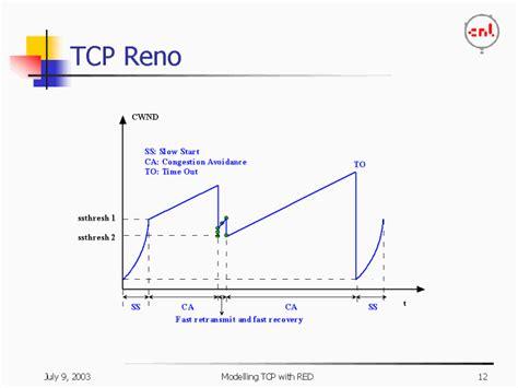 TCP Reno