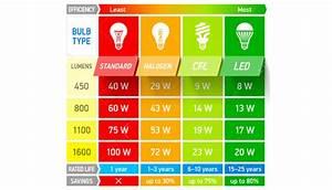 Lumen Watt Tabelle Led : tutti i tipi di lampadine fondrini pianeta casa ~ Eleganceandgraceweddings.com Haus und Dekorationen