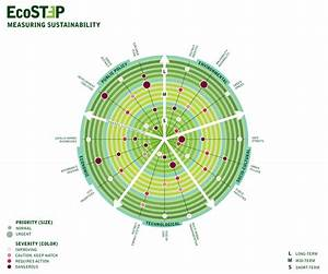 More sustainability diagrams | Computing for Sustainability