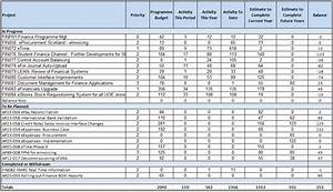 cutover plan template - programme report for november project management