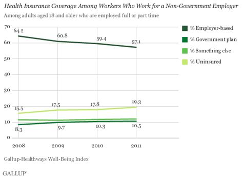 Fewer Americans Have Employerbased Health Insurance. Medical Billing Companies In Maryland. Payroll Software Small Business Reviews. Bachelor Of Electrical Engineering. Back Pain When Breathing Deep. Oklahoma Business Registration. Accelerated Bachelor Program Dish And At&t. Acls Certification American Heart Association Online. Energy Saving Lighting Controls