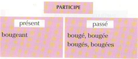bouger a l imparfait bouger a l imparfait 28 images conjugaison du verbe deranger спряжение глагола bouger