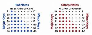 The Circle Of Fifths Explained Ledgernote