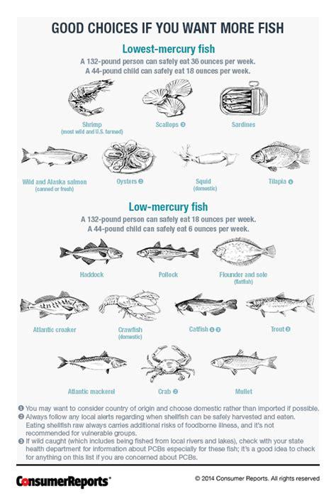 fish    mercury   chart