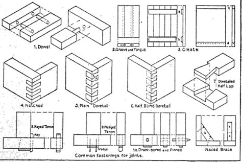 woodwork     types  wood joints  plans