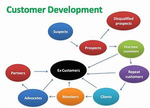 What Is Customer Development  Describe Customer