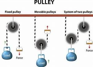 List Of Examples Of Pulleys In Our Daily Life