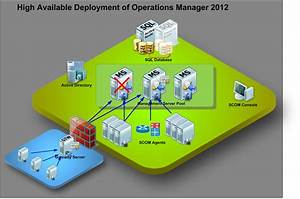 4 Best Images Of Scom 2012 R2 Architecture Diagram