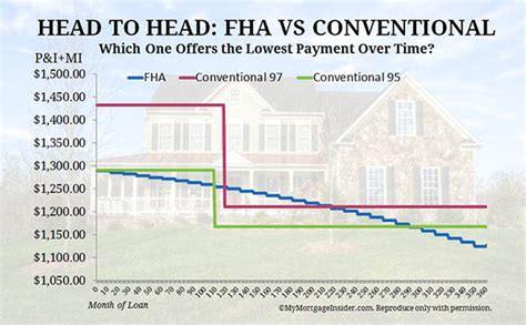difference  fha conventional loans cost  benefits