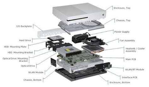 Xbox One Keeps Turning Off Itself How Fix