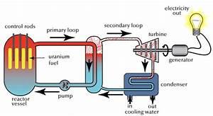 Fission Reactors  Common Designs