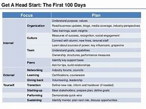first 100 days plan template - being your best at the workplace the first 100 day plan