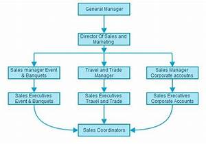 Sales And Marketing Department Organizational Chart Http