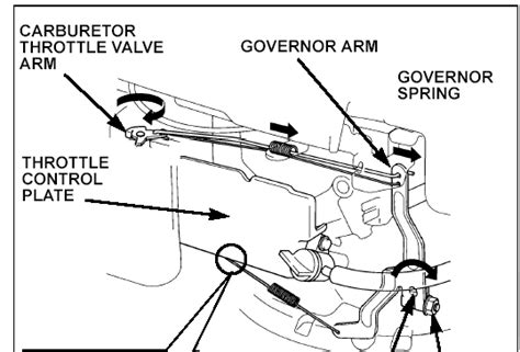 Honda Gcv Mower Outdoorking Repair Forum