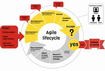 Agile Methodology Development Software Scrum Cycle Methodologies