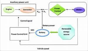 Energy Flow Diagram Of The Vehicle