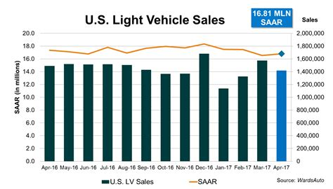 u s light vehicle sales april 2017 wardsauto