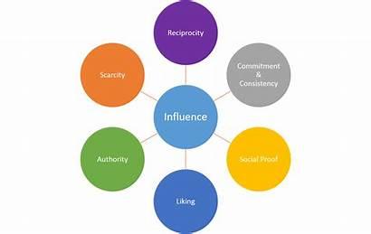 Persuasion Principles Cialdini Influence Robert Dr Psychology