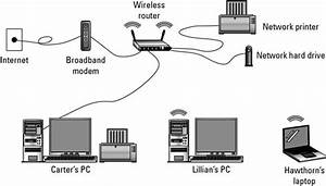 Hardware Needed For A Wireless Network