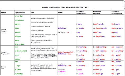 verb tenses chart teachers assistant
